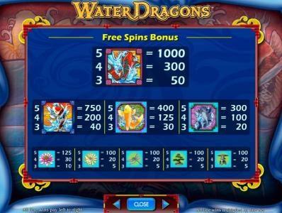 free spins bonus paytable