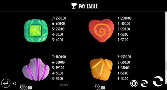 Well of Wonders :: Medium Value Slot Game  Symbols Paytable.