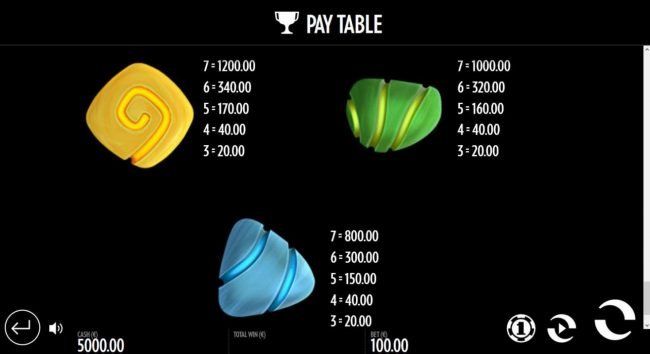 Well of Wonders :: Low value game symbols paytable.