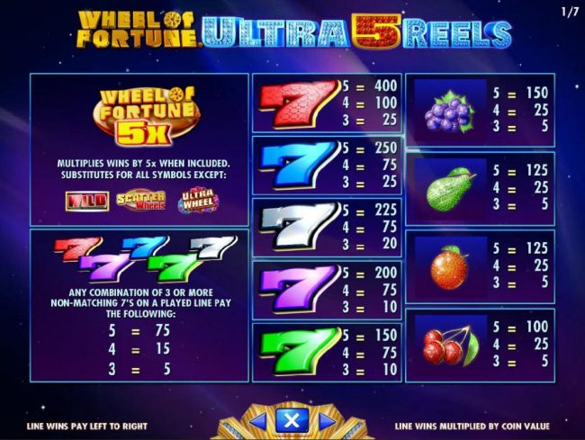 Wheel of Fortune Ultra 5 Reels :: Slot game symbols paytable