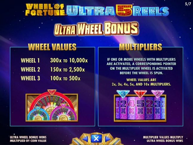 Wheel of Fortune Ultra 5 Reels :: Ultra Wheel Bonus - Wheel values and Multipliers.