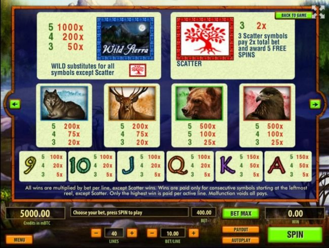 Royale24 featuring the Video Slots Wild Sierra with a maximum payout of $10,000