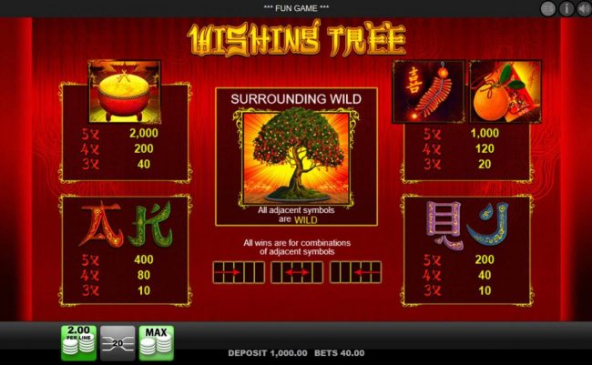 Slots Million featuring the Video Slots Wishing Tree with a maximum payout of $4,000
