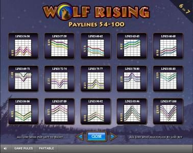 Chomp featuring the Video Slots Wolf Rising with a maximum payout of $250,000