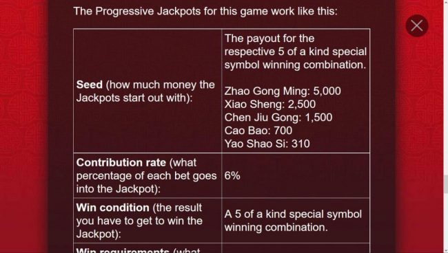 How the progreesive jackpots work.