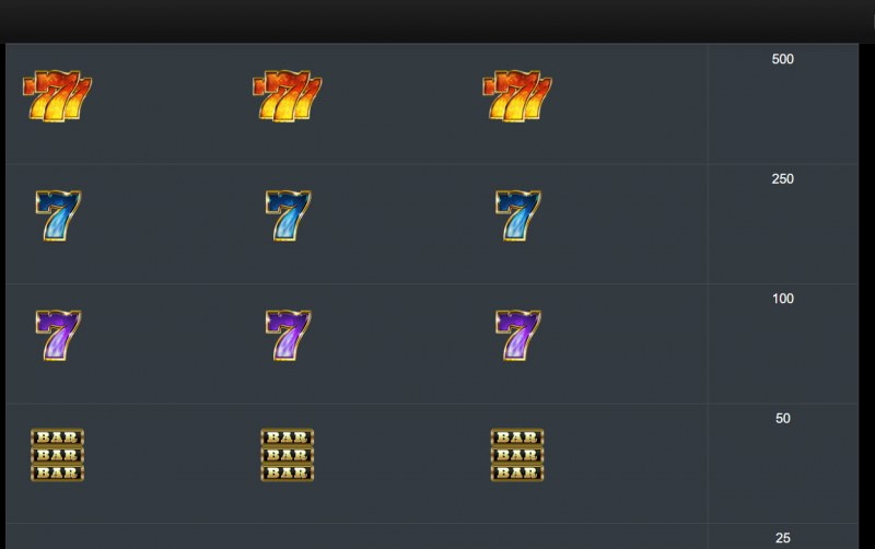 Wild Fire 7s :: Paytable - High Value Symbols