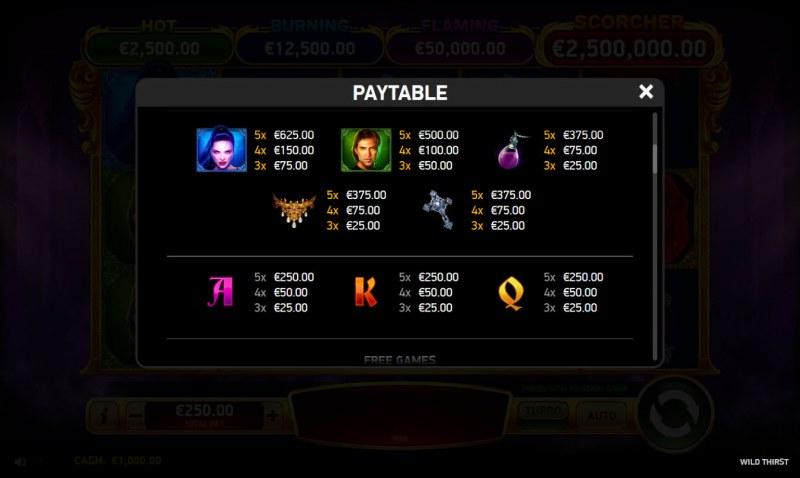Wild Thirst :: Paytable