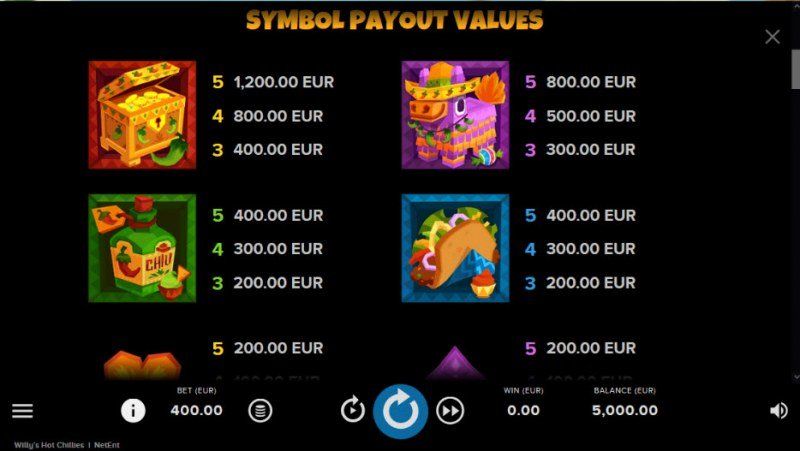 Willy's Hot Chillies :: Paytable - High Value Symbols