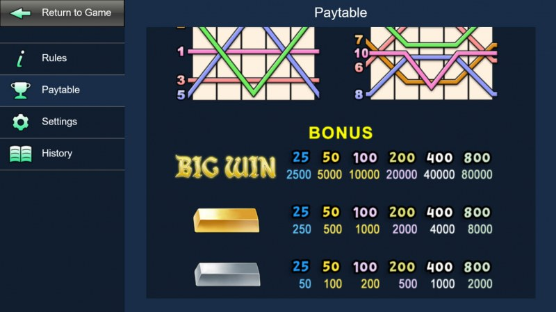 Witch Hunter :: Bonus Symbols Paytable