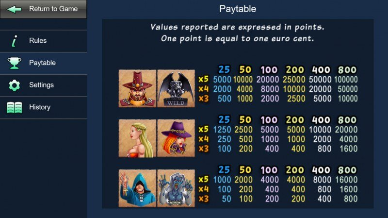 Witch Hunter :: Paytable - High Value Symbols