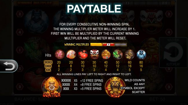Year of the Monkey :: Paytable