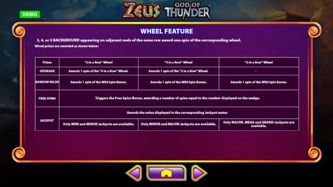EU Casino featuring the Video Slots Zeus God of Thunder with a maximum payout of $250,000
