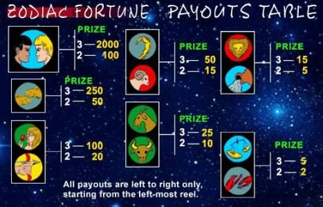 Celtic featuring the Video Slots Zodiac Fortune with a maximum payout of $10,000